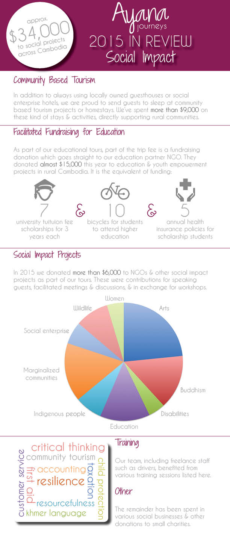 2015-Ayana-Impact-infographic